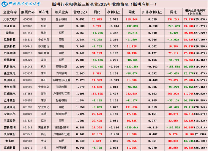 中国照明行业相关上市公司2019年业绩盘点