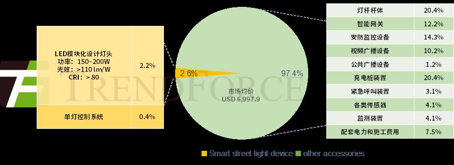 TrendForce:2024年智慧路灯市场规模达11亿美金