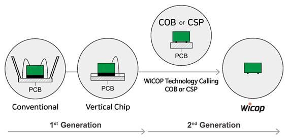 创新的 WICOP LED 技术在价值 20 亿美元的全球大功率 LED 市场中寻求更大的市场份额